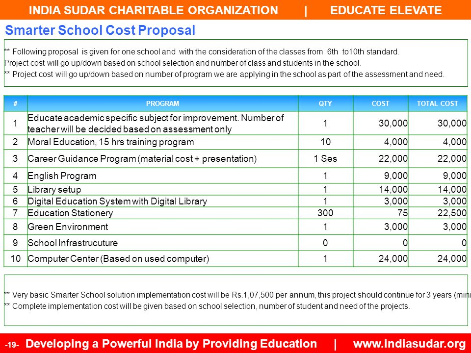 INDIA SUDAR CHARITABLE ORGANIZATION | EDUCATE ELEVATE -19- Developing a Powerful India by Providing Education | www.indiasudar.org Smarter School Cost