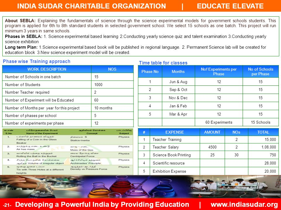 INDIA SUDAR CHARITABLE ORGANIZATION | EDUCATE ELEVATE -21- Developing a Powerful India by Providing Education | www.indiasudar.org About SEBLA: Explai