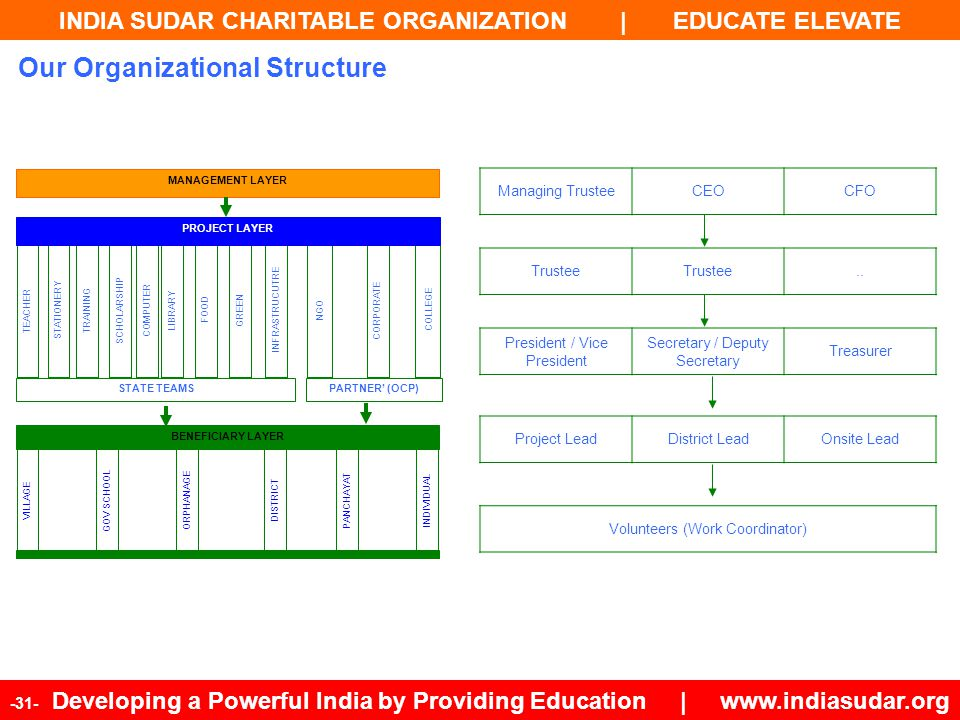 INDIA SUDAR CHARITABLE ORGANIZATION | EDUCATE ELEVATE -31- Developing a Powerful India by Providing Education | www.indiasudar.org INFRASTRUCUTRE GREE