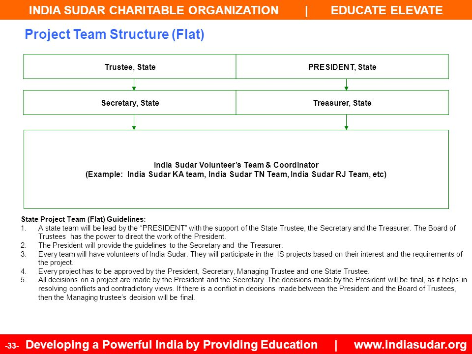 INDIA SUDAR CHARITABLE ORGANIZATION | EDUCATE ELEVATE -33- Developing a Powerful India by Providing Education | www.indiasudar.org India Sudar Volunte