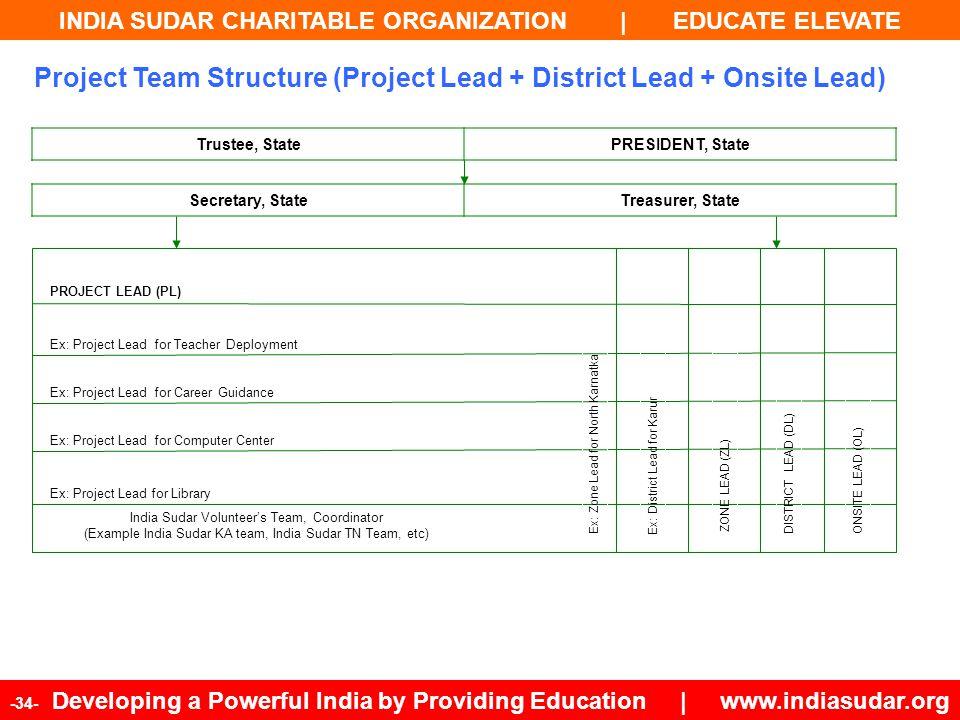 INDIA SUDAR CHARITABLE ORGANIZATION | EDUCATE ELEVATE -34- Developing a Powerful India by Providing Education | www.indiasudar.org Secretary, StateTre