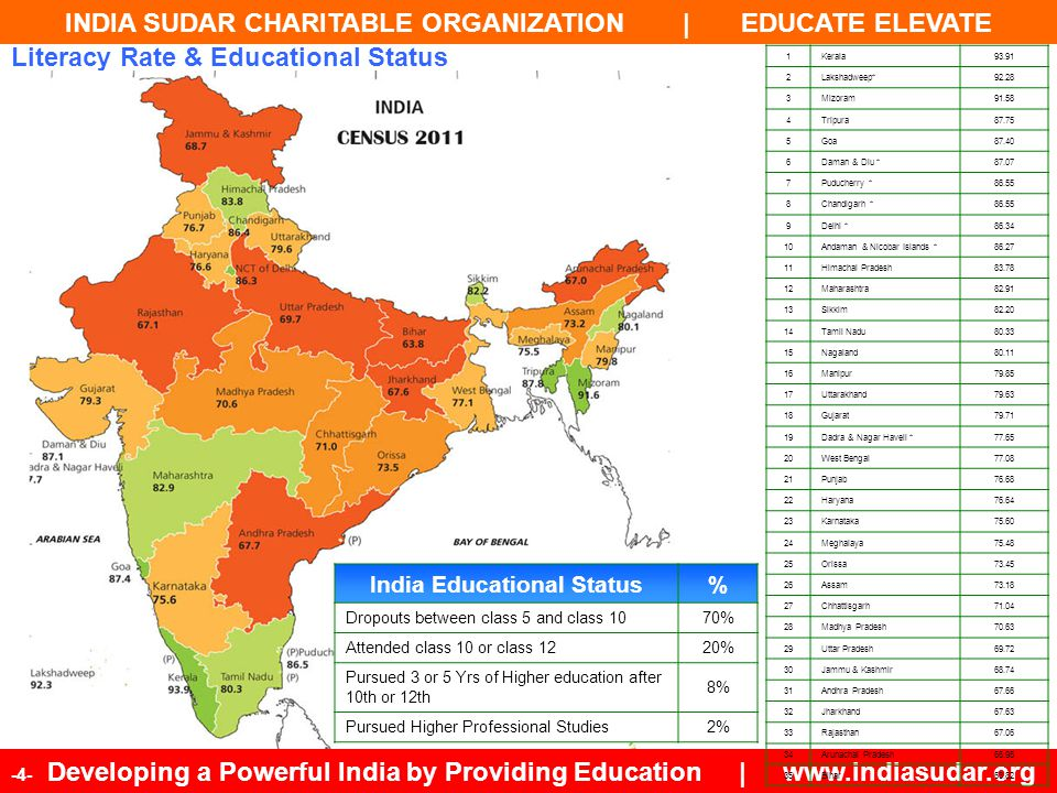 INDIA SUDAR CHARITABLE ORGANIZATION | EDUCATE ELEVATE -45- Developing a Powerful India by Providing Education | www.indiasudar.org 1.