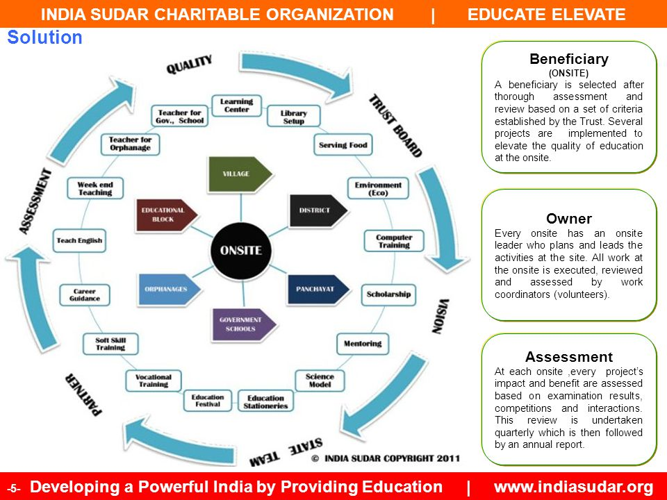 INDIA SUDAR CHARITABLE ORGANIZATION | EDUCATE ELEVATE -16- Developing a Powerful India by Providing Education | www.indiasudar.org India Sudar Solution for Government Schools © Copyrights 2010-2020