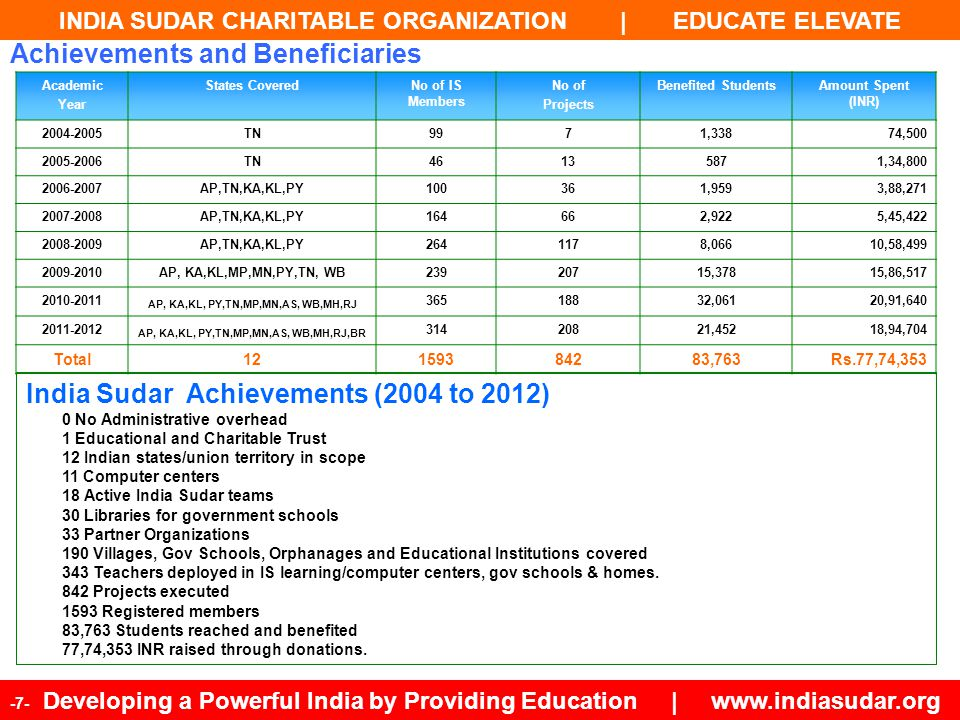 INDIA SUDAR CHARITABLE ORGANIZATION | EDUCATE ELEVATE -7- Developing a Powerful India by Providing Education | www.indiasudar.org Achievements and Ben