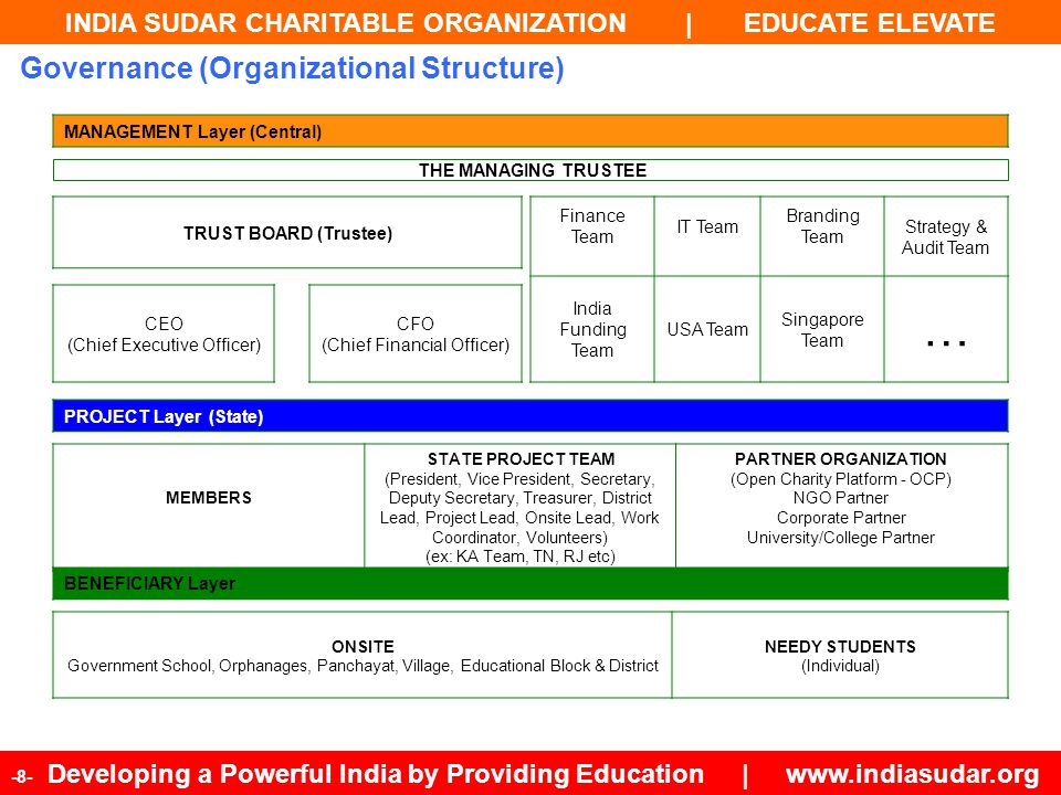 INDIA SUDAR CHARITABLE ORGANIZATION | EDUCATE ELEVATE -8- Developing a Powerful India by Providing Education | www.indiasudar.org Governance (Organiza