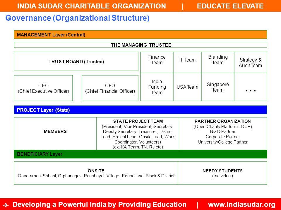 INDIA SUDAR CHARITABLE ORGANIZATION | EDUCATE ELEVATE -9- Developing a Powerful India by Providing Education | www.indiasudar.org #State NamePopulationLiteracy Rate States where India Sudar projects are currently active 1Andhra Pradesh84,665,53367.66 2Karnataka61,130,70475.60 3Kerala33,387,67793.91 4Tamil Nadu72,138,95880.33 5Pudhuchery1,244,46486.55 6Madhya Pradesh72,597,56570.63 7West Bengal91,347,73677.08 8Maharashtra112,372,97282.91 9Assam31,169,27273.18 10Rajasthan68,621,01267.06 11Manipur2,721,75679.85 States targeted for future India Sudar projects 1Jharkhand32,966,23867.63 2Uttar Pradesh199,581,47769.72 3Himachal Pradesh6,856,50983.78 4Orissa41,947,35873.45 5Chhattisgarh25,540,19671.04 6Chandigarh 1,054,68686.55 7Gujarat60,383,62879.71 8Haryana25,353,08176.64 9Punjab27,704,23676.68 10Bihar103,804,63763.82 11Uttaranchal 10,116,75279.63 States - Ongoing Projects & States - Targeted for Future Projects