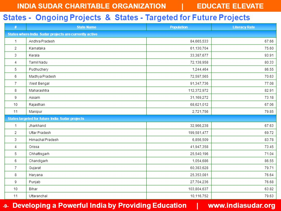 INDIA SUDAR CHARITABLE ORGANIZATION | EDUCATE ELEVATE -10- Developing a Powerful India by Providing Education | www.indiasudar.org YEARAYEARSTATEMEMBERPROJECTBENEFICIARYEXPENSE 20042004-0519971,33874,500 20052005-06 4613587134,800 20062006-074100361,959388,271 20072007-08 164662,922545,422 20082008-09 2641178,0661,058,499 5th Year567323914,8722,201,492 20092009-10323920715,3781,586,517 20102010-11332326921,5292,221,124 20112011-12143635030,1413,109,573 20122012-13258843739,1834,042,445 20132013-14179454750,9385,255,179 10th Year153,0522,049172,04118,416,330 20142014-15 1,03260161,1266,306,215 20152015-161,34266173,3517,567,458 20162016-171,74472888,0219,080,949 20172017-182,267800105,62510,897,139 20182018-19 2,947880126,75013,076,567 15th Year1512,3855,720626,91465,344,658 20192019-20 3,537924139,42514,384,223 20202020-214,244971153,36815,822,646 20212021-225,0931,019168,70517,404,910 20222022-23 6,1121,070185,57519,145,401 20232023-24 7,3341,124204,13321,059,942 20th Year1538,70510,8271,478,120153,161,780 Our 20-Year Plan