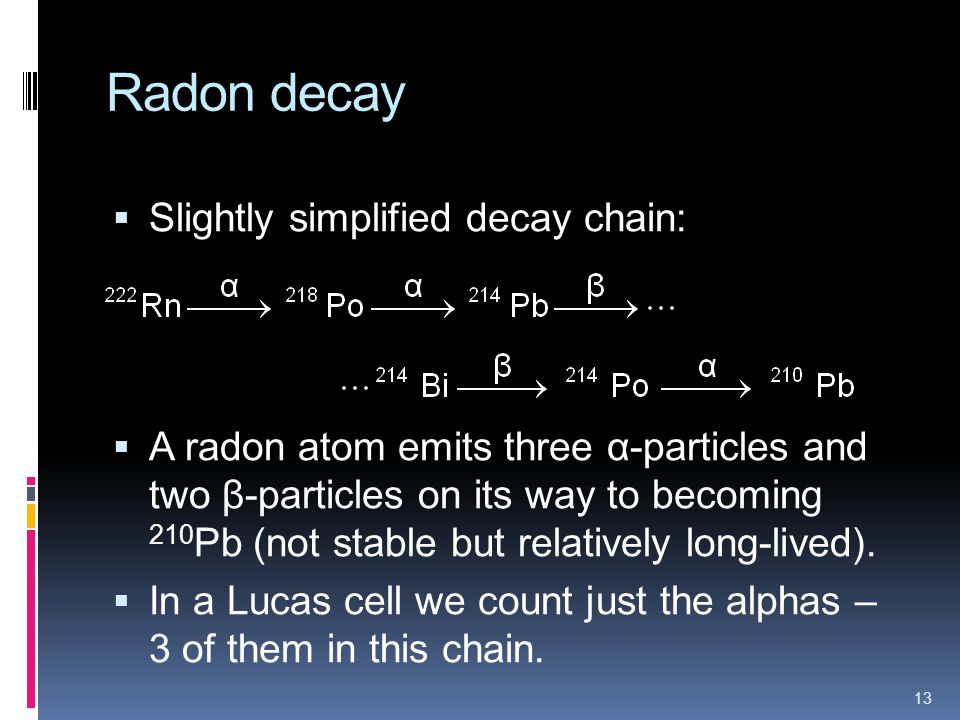 Radon decay Slightly simplified decay chain: A radon atom emits three α-particles and two β-particles on its way to becoming 210 Pb (not stable but relatively long-lived).