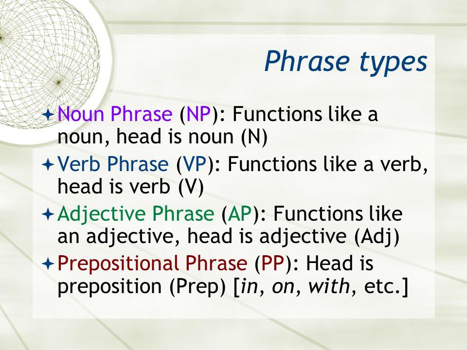 Phrase types Noun Phrase (NP): Functions like a noun, head is noun (N) Verb Phrase (VP): Functions like a verb, head is verb (V) Adjective Phrase (AP)