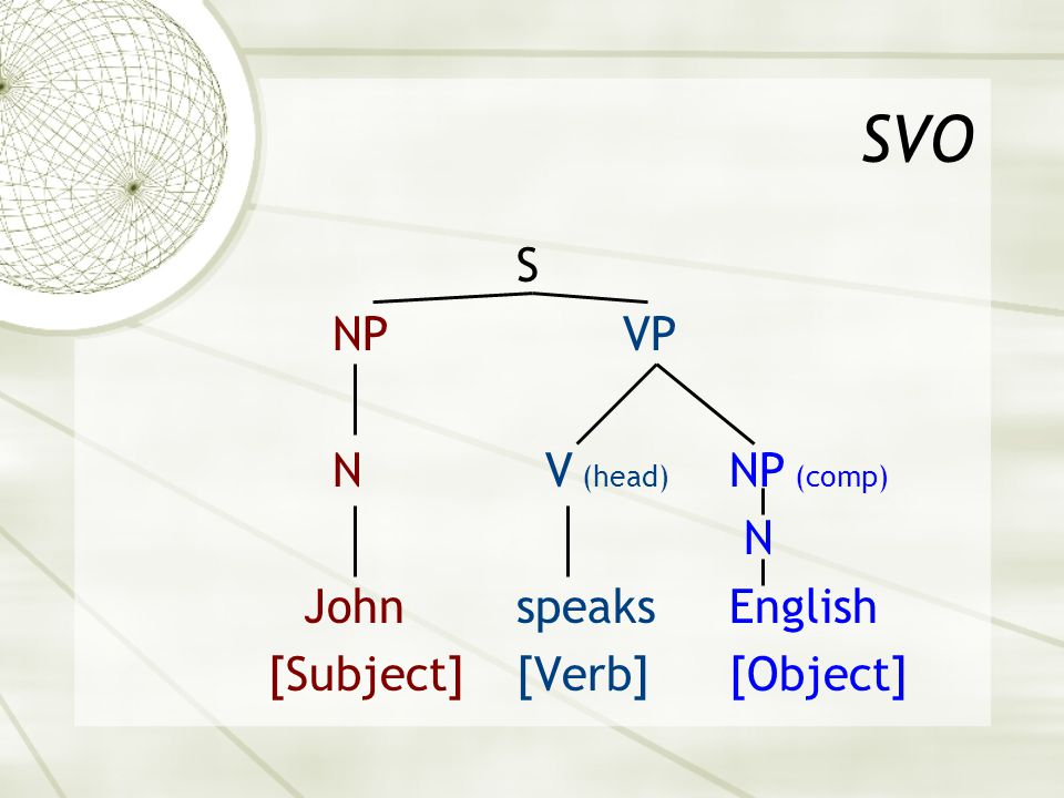 SVO S NPVP N V (head) NP (comp) N JohnspeaksEnglish [Subject][Verb][Object]