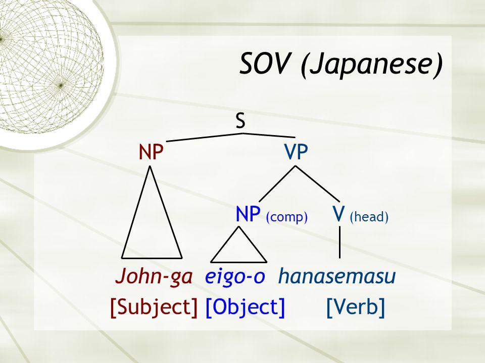 SOV (Japanese) S NPVP NP (comp) V (head) John-ga eigo-o hanasemasu [Subject] [Object] [Verb]