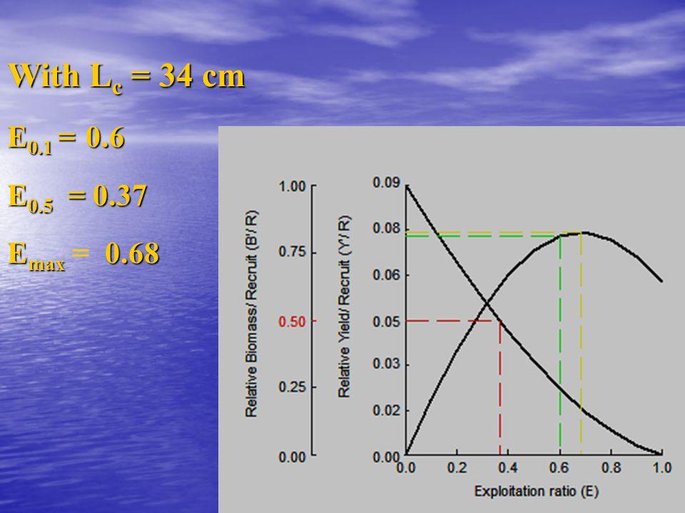 With L c = 34 cm E 0.1 = 0.6 E 0.5 = 0.37 E max 0.68 E max = 0.68