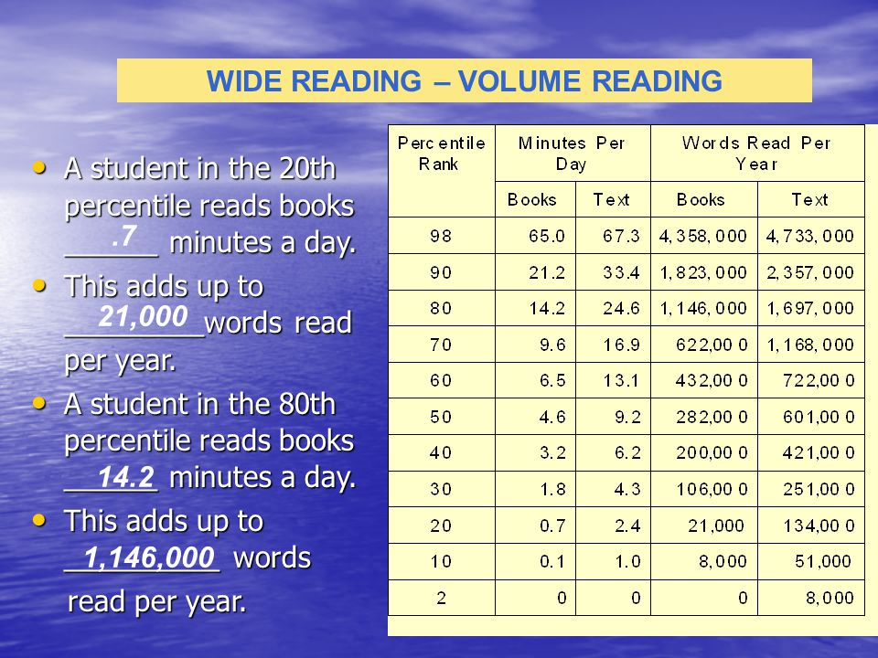 A student in the 20th percentile reads books ______ minutes a day. A student in the 20th percentile reads books ______ minutes a day. This adds up to