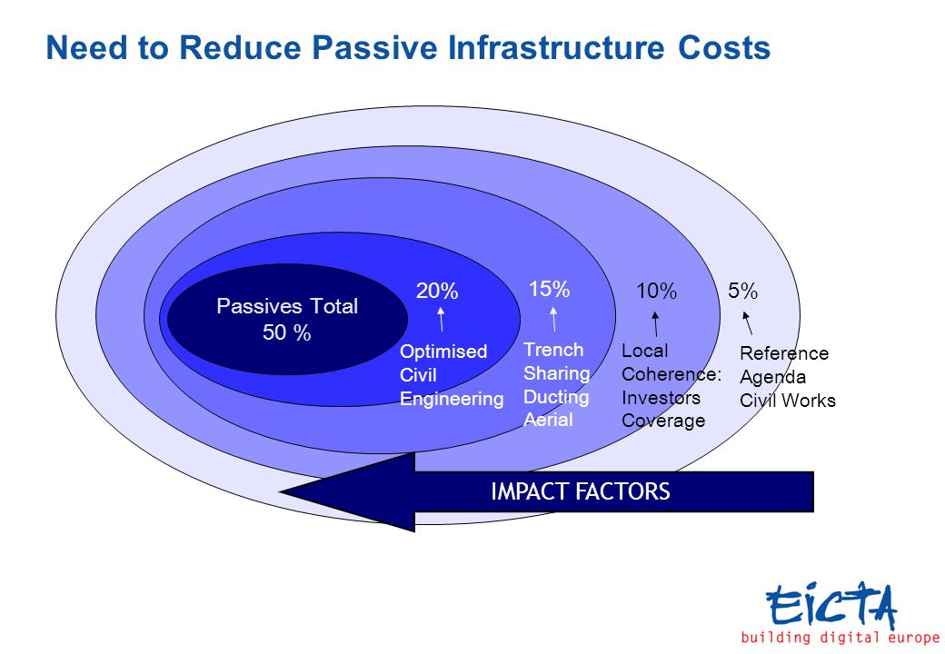Need to Reduce Passive Infrastructure Costs 5%20%10% 15% Passives Total 50 % Trench Sharing Ducting Aerial Local Coherence: Investors Coverage Reference Agenda Civil Works Optimised Civil Engineering IMPACT FACTORS