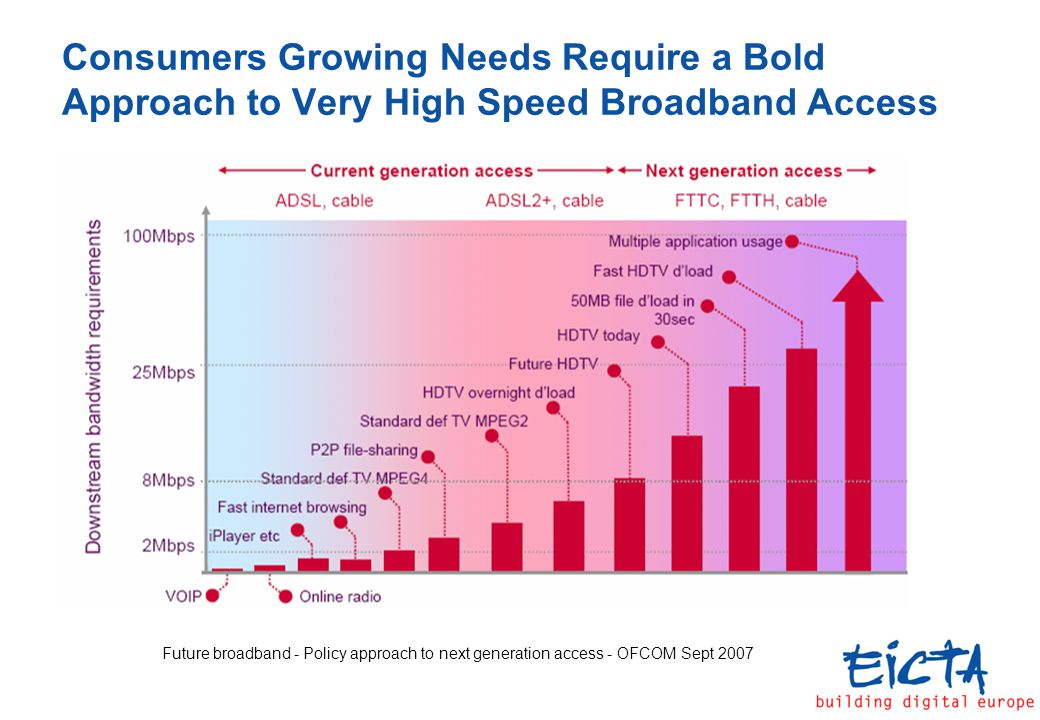 Consumers Growing Needs Require a Bold Approach to Very High Speed Broadband Access Future broadband - Policy approach to next generation access - OFCOM Sept 2007