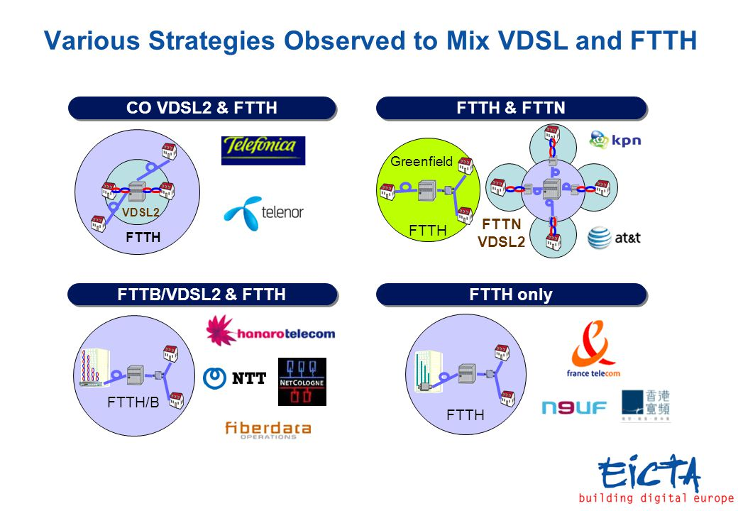 Various Strategies Observed to Mix VDSL and FTTH FTTH & FTTN FTTH/B FTTH CO VDSL2 & FTTH FTTH FTTN VDSL2 Greenfield VDSL2 FTTH FTTH only FTTB/VDSL2 & FTTH