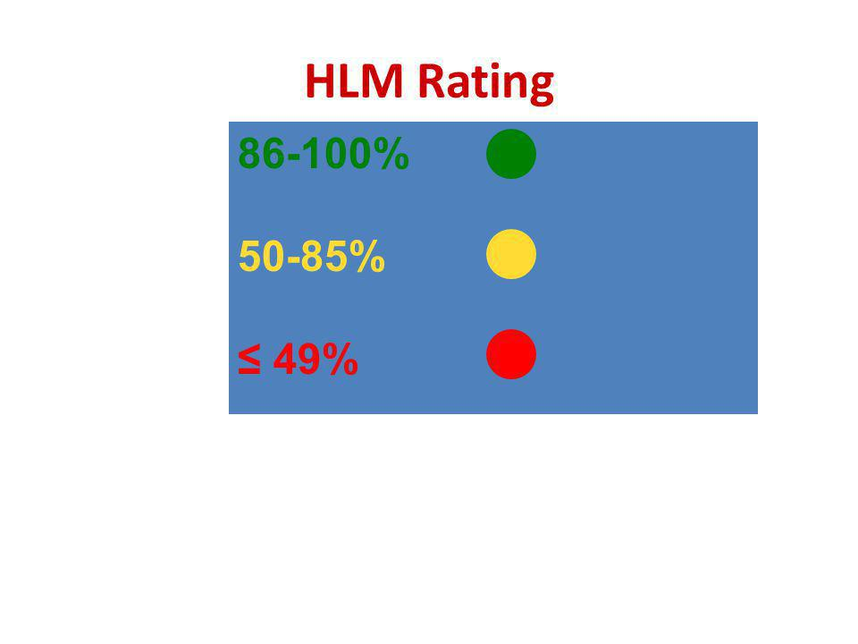 86-100% 50-85% 49% HLM Rating