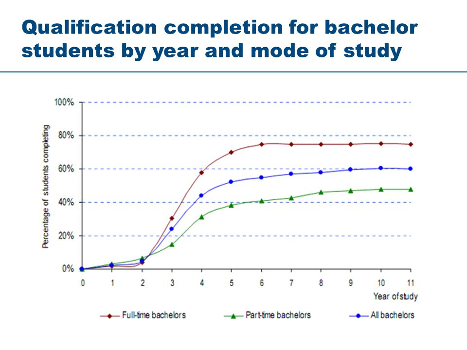 Qualification completion for bachelor students by year and mode of study