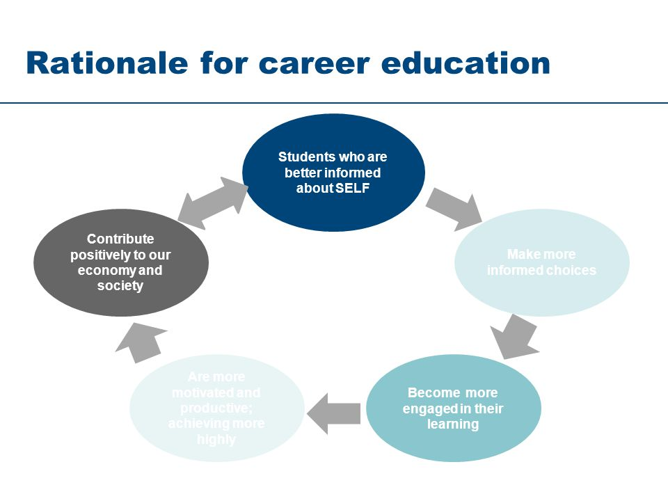 Rationale for career education Students who are better informed about SELF Make more informed choices Become more engaged in their learning Are more m
