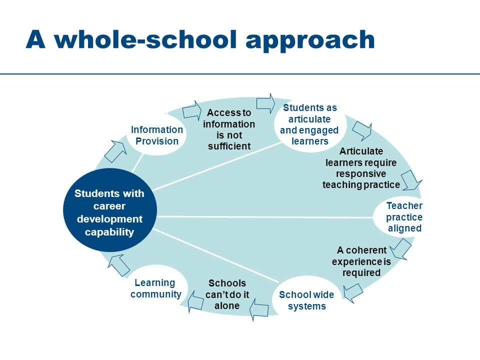 Students with career development capability Information Provision Access to information is not sufficient Teacher practice aligned A coherent experience is required Schools cant do it alone Learning community School wide systems Articulate learners require responsive teaching practice Students as articulate and engaged learners A whole-school approach