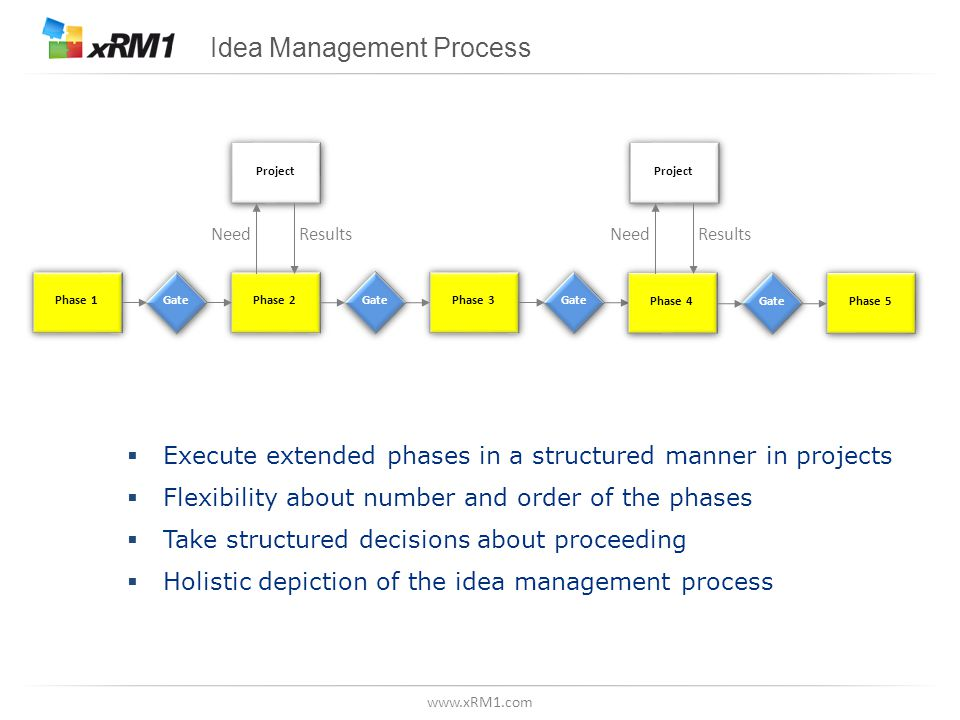 www.xRM1.com Idea Management Process Gate Phase 1 Phase 2 Phase 3 Gate Phase 4 Project Phase 5 Gate ResultsNeed Project ResultsNeed Execute extended p