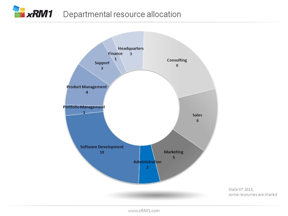 www.xRM1.com Departmental resource allocation State 07 2013, some resources are shared