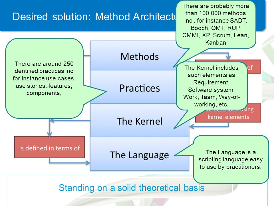 Desired solution: Method Architecture There are probably more than 100,000 methods incl.