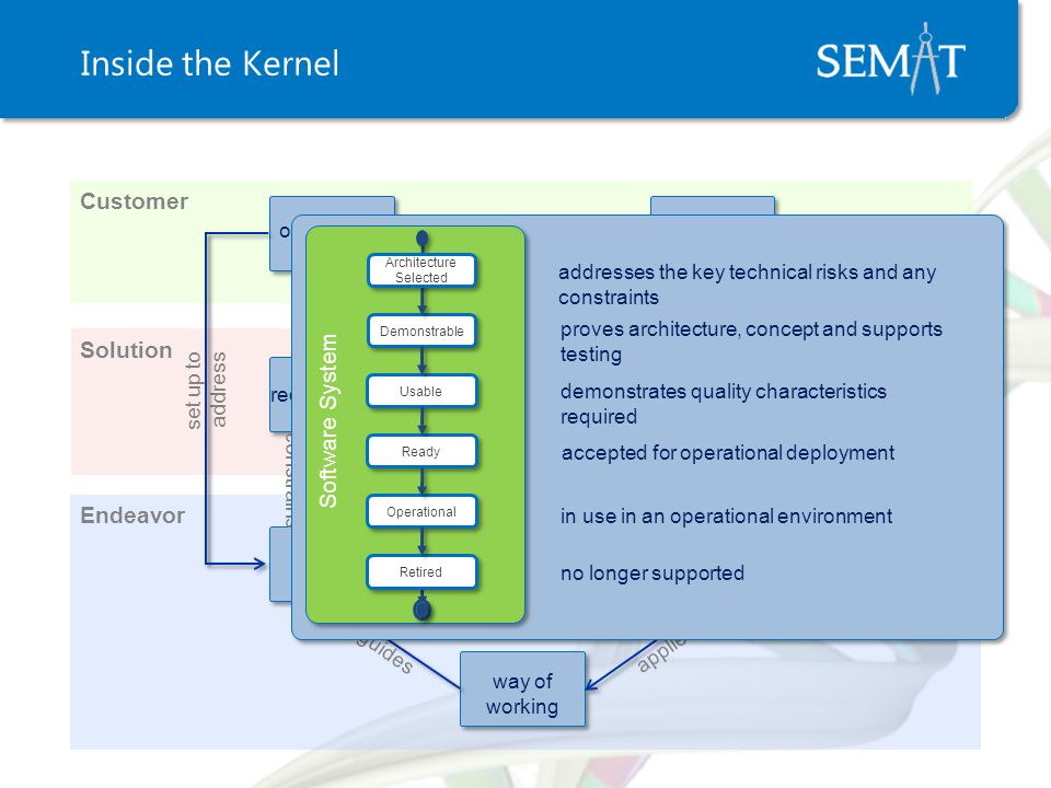 Inside the Kernel Solution Endeavor provide performs and plans fulfils applies produces focuses guides support use and consume Scopes and constrains demand helps to address set up to address updates and changes software system team stakeholders requirements opportunity work way of working Customer software system Demonstrable Usable Ready Operational Software System demonstrates quality characteristics required accepted for operational deployment in use in an operational environment Architecture Selected Retired addresses the key technical risks and any constraints proves architecture, concept and supports testing no longer supported