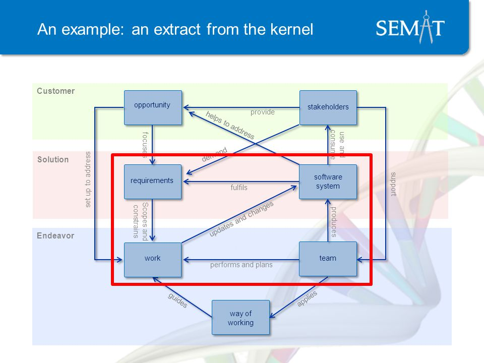 An example: an extract from the kernel Solution Endeavor provide applies focuses guides support use and consume helps to address set up to address stakeholders opportunity way of working Customer performs and plans fulfils produces Scopes and constrains demand updates and changes software system team requirements work