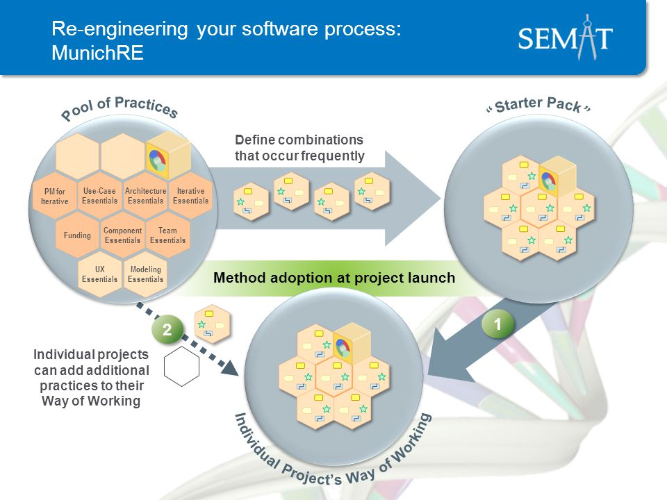Re-engineering your software process: MunichRE Define combinations that occur frequently Method adoption at project launch 1 1 Individual projects can add additional practices to their Way of Working 2 2 Iterative Essentials Architecture Essentials Use-Case Essentials Team Essentials Component Essentials Funding Modeling Essentials UX Essentials PM for Iterative