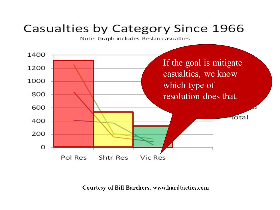 Courtesy of Bill Barchers, www.hardtactics.com If the goal is mitigate casualties, we know which type of resolution does that.