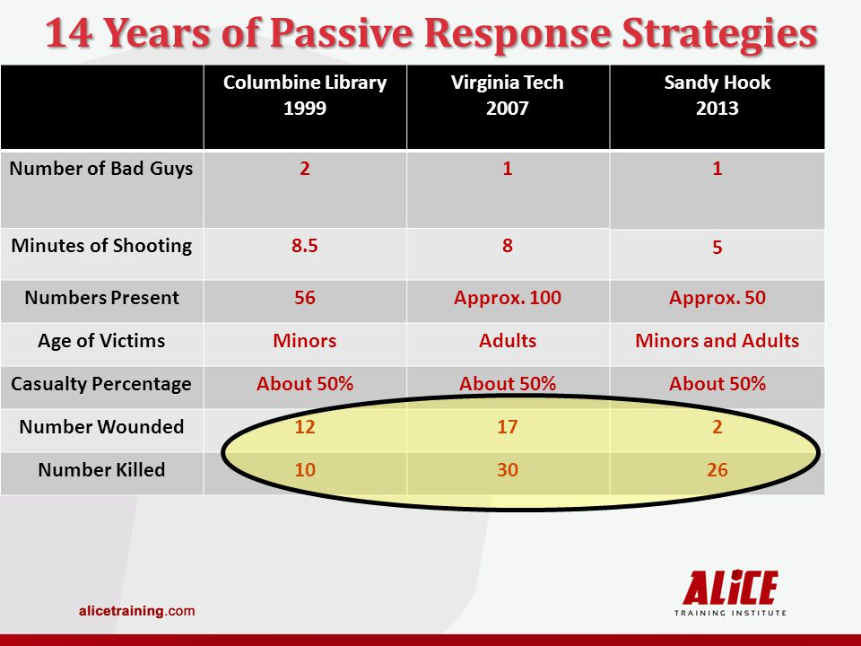 14 Years of Passive Response Strategies Columbine Library 1999 Virginia Tech 2007 Number of Bad Guys21 Minutes of Shooting8.58 Numbers Present56Approx.
