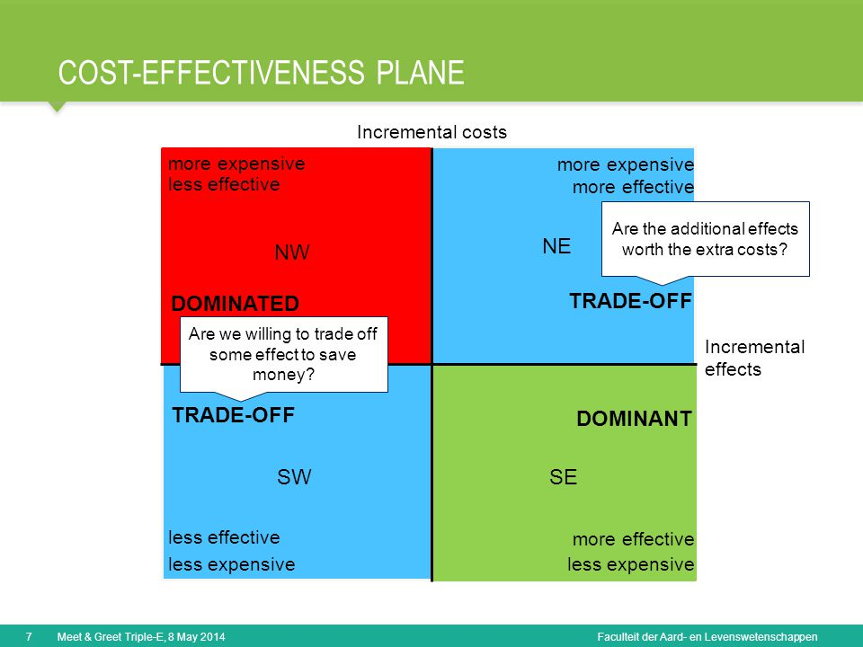 Faculteit der Aard- en Levenswetenschappen COST-EFFECTIVENESS PLANE 7Meet & Greet Triple-E, 8 May 2014 NW more expensive less effective DOMINATED SW less expensive less effective TRADE-OFF SE less expensive more effective DOMINANT NE more expensive more effective TRADE-OFF Incremental costs Incremental effects Are the additional effects worth the extra costs.
