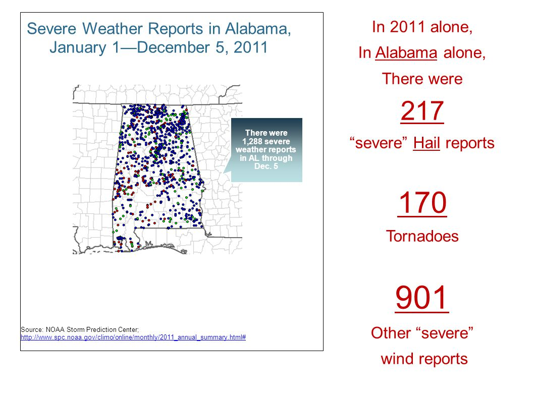 Severe Weather Reports in Alabama, January 1December 5, 2011 Source: NOAA Storm Prediction Center; http://www.spc.noaa.gov/climo/online/monthly/2011_annual_summary.html# http://www.spc.noaa.gov/climo/online/monthly/2011_annual_summary.html# There were 1,288 severe weather reports in AL through Dec.