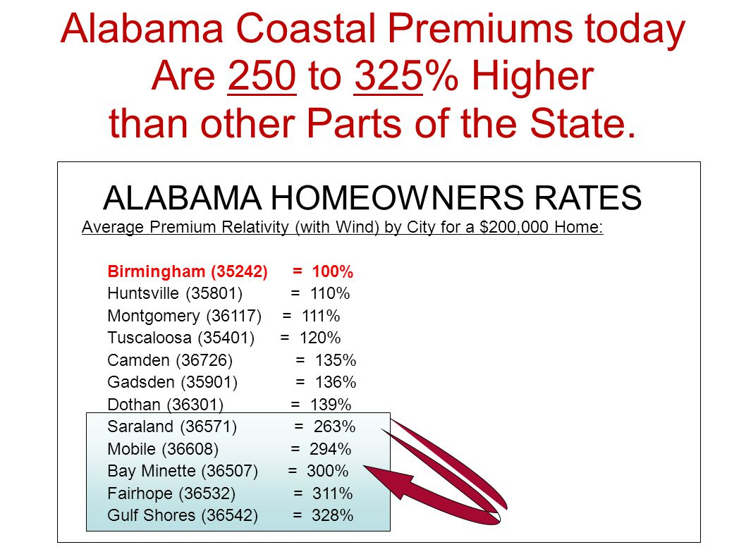 ALABAMA HOMEOWNERS RATES Average Premium Relativity (with Wind) by City for a $200,000 Home: Birmingham (35242) = 100% Huntsville (35801) = 110% Montgomery (36117) = 111% Tuscaloosa (35401) = 120% Camden (36726) = 135% Gadsden (35901) = 136% Dothan (36301) = 139% Saraland (36571) = 263% Mobile (36608) = 294% Bay Minette (36507) = 300% Fairhope (36532) = 311% Gulf Shores (36542) = 328% Alabama Coastal Premiums today Are 250 to 325% Higher than other Parts of the State.