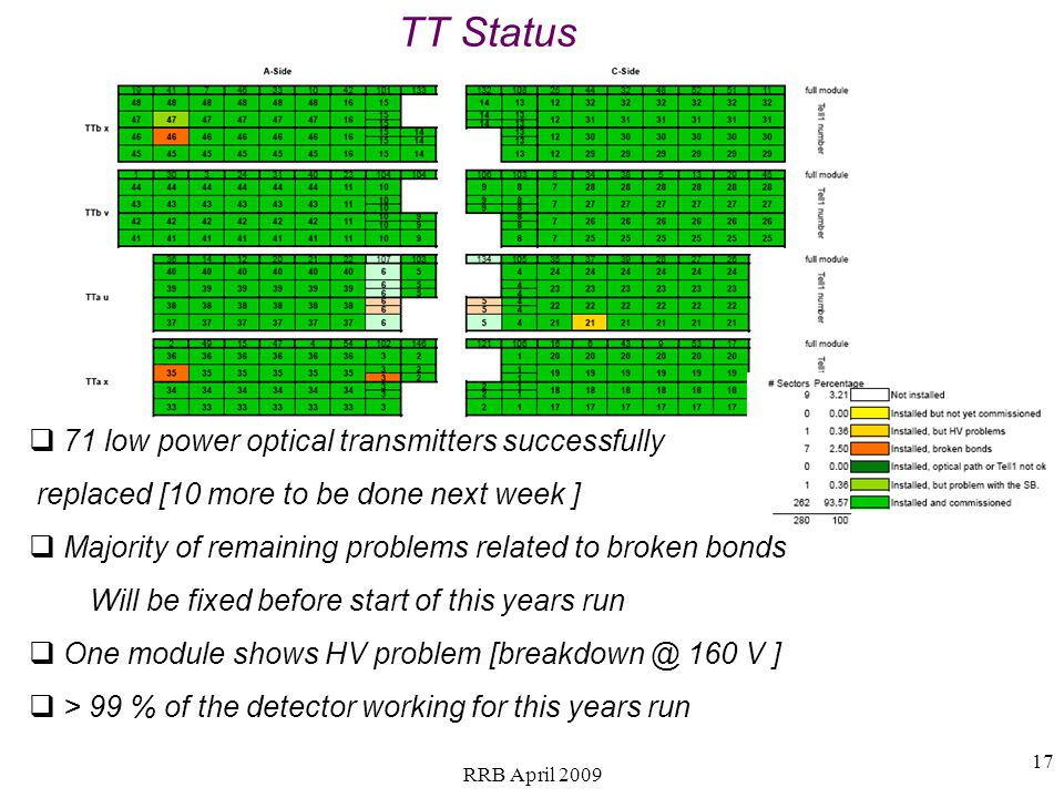 TT Status 71 low power optical transmitters successfully replaced [10 more to be done next week ] Majority of remaining problems related to broken bonds Will be fixed before start of this years run One module shows HV problem [breakdown @ 160 V ] > 99 % of the detector working for this years run 17 RRB April 2009