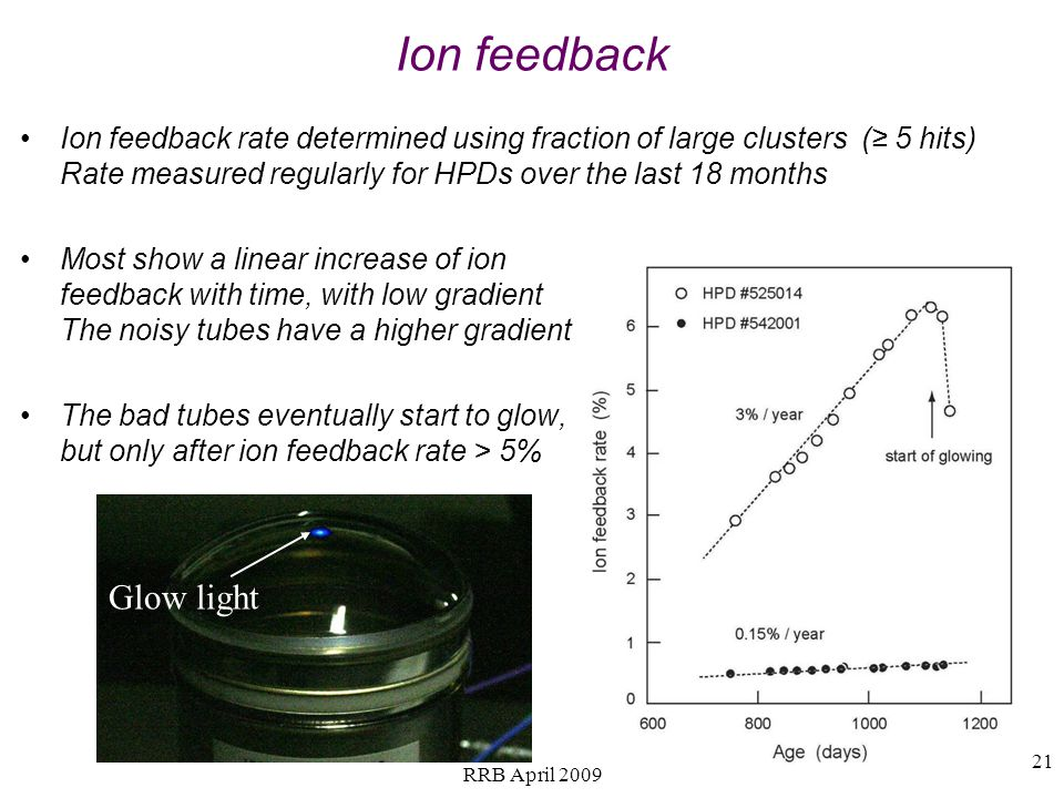 21 Ion feedback Ion feedback rate determined using fraction of large clusters ( 5 hits) Rate measured regularly for HPDs over the last 18 months Most show a linear increase of ion feedback with time, with low gradient The noisy tubes have a higher gradient The bad tubes eventually start to glow, but only after ion feedback rate > 5% Glow light RRB April 2009