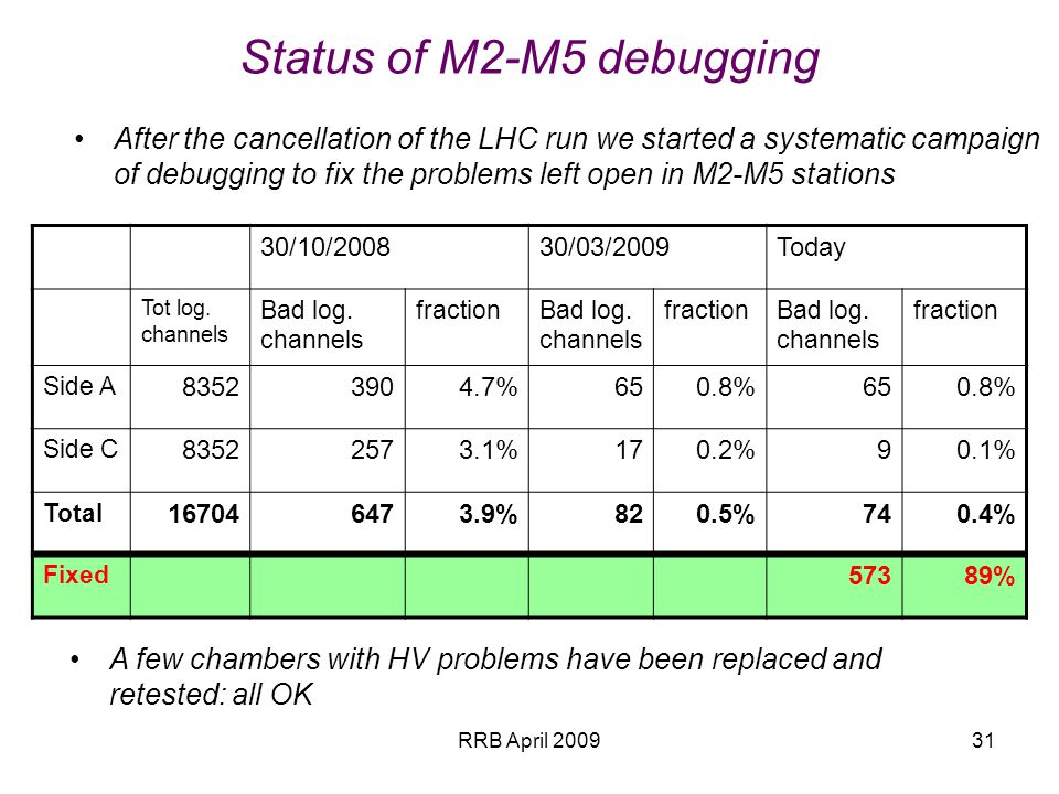 Status of M2-M5 debugging After the cancellation of the LHC run we started a systematic campaign of debugging to fix the problems left open in M2-M5 stations 30/10/200830/03/2009Today Tot log.