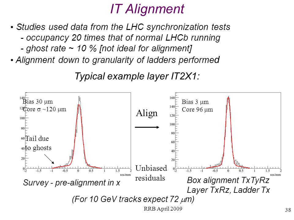 IT Alignment Studies used data from the LHC synchronization tests - occupancy 20 times that of normal LHCb running - ghost rate ~ 10 % [not ideal for alignment] Alignment down to granularity of ladders performe d Bias 30 m Core ~120 m Bias 3 m Core 96 m Align Survey - pre-alignment in x Box alignment TxTyRz Layer TxRz, Ladder Tx Tail due to ghosts (For 10 GeV tracks expect 72 m) Unbiased residuals 38 RRB April 2009 Typical example layer IT2X1: