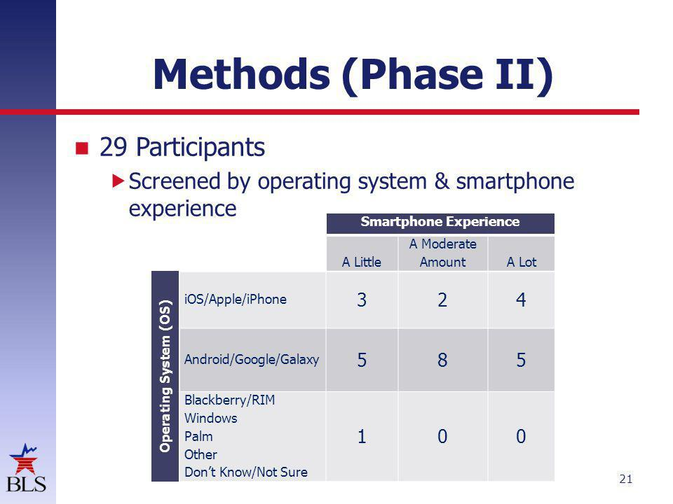 Methods (Phase II) 21 29 Participants Screened by operating system & smartphone experience Smartphone Experience A Little A Moderate AmountA Lot Operating System (OS) iOS/Apple/iPhone 324 Android/Google/Galaxy 585 Blackberry/RIM Windows Palm Other Dont Know/Not Sure 100