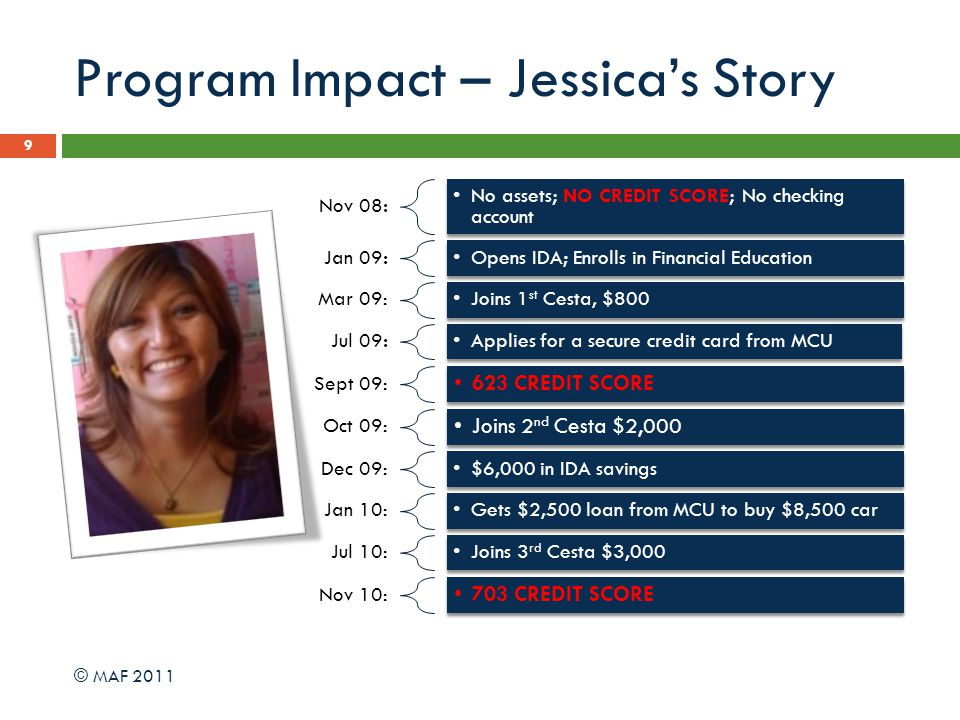 Program Impact – Jessicas Story 9 Nov 08: No assets; NO CREDIT SCORE; No checking account Jan 09:Opens IDA; Enrolls in Financial Education Mar 09:Joins 1 st Cesta, $800 Jul 09:Applies for a secure credit card from MCU Sept 09: 623 CREDIT SCORE Oct 09: Joins 2 nd Cesta $2,000 Dec 09:$6,000 in IDA savings Jan 10:Gets $2,500 loan from MCU to buy $8,500 car Jul 10:Joins 3 rd Cesta $3,000 Nov 10: 703 CREDIT SCORE © MAF 2011
