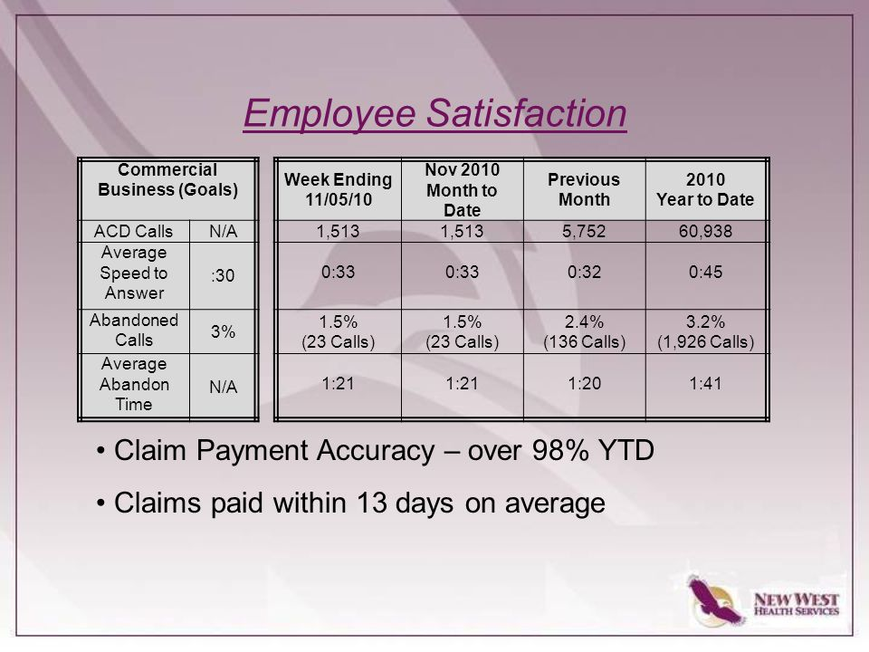 Employee Satisfaction Claim Payment Accuracy – over 98% YTD Claims paid within 13 days on average Commercial Business (Goals) Week Ending 11/05/10 Nov