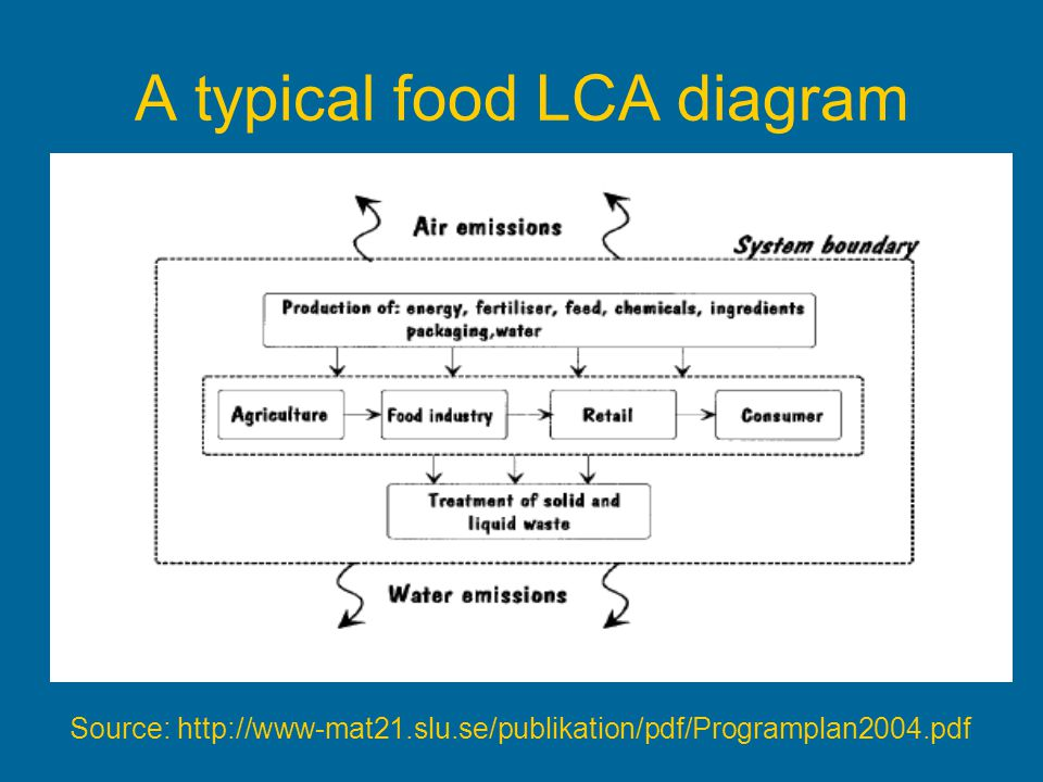 A typical food LCA diagram Source: http://www-mat21.slu.se/publikation/pdf/Programplan2004.pdf