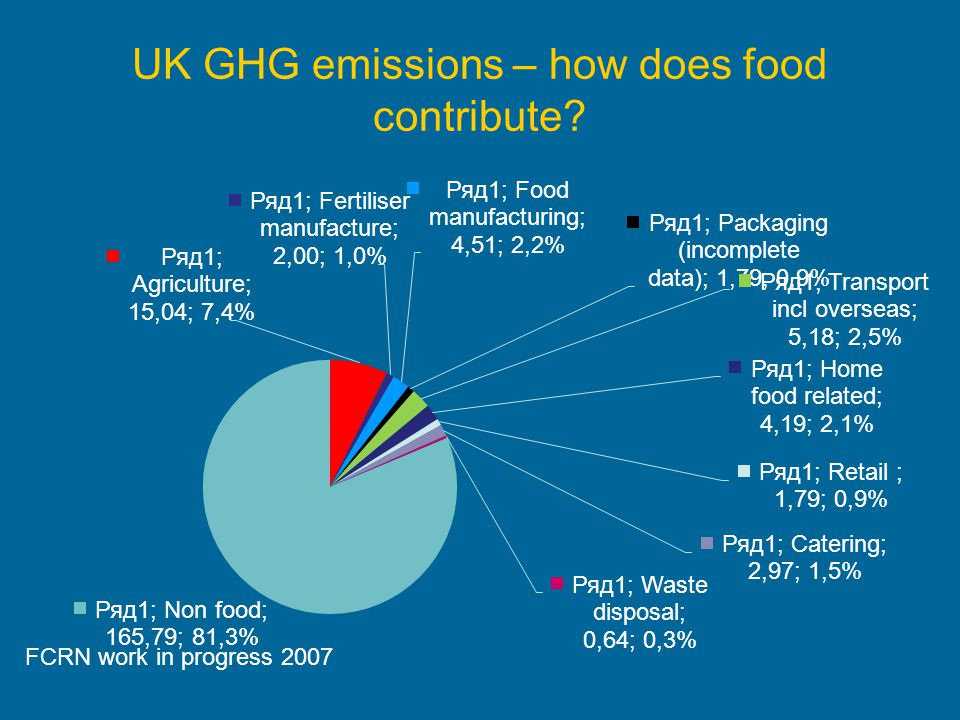 UK GHG emissions – how does food contribute? FCRN work in progress 2007