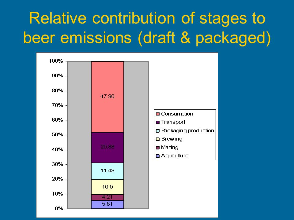 Relative contribution of stages to beer emissions (draft & packaged)