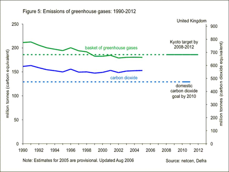 Is air always the worst option.Sometimes other options can be more GHG intensive (eg.