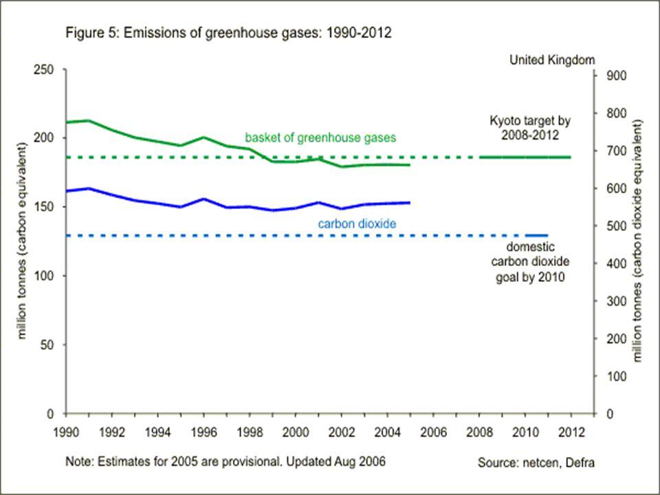 Klaas Jan Kramer, Henri C Moll, Sanderine Nonhebel, Harry C Wilting, Greenhouse gas emissions related to Dutch food consumption, Energy Policy 27 (1999) 203-216, Elsevier Publications