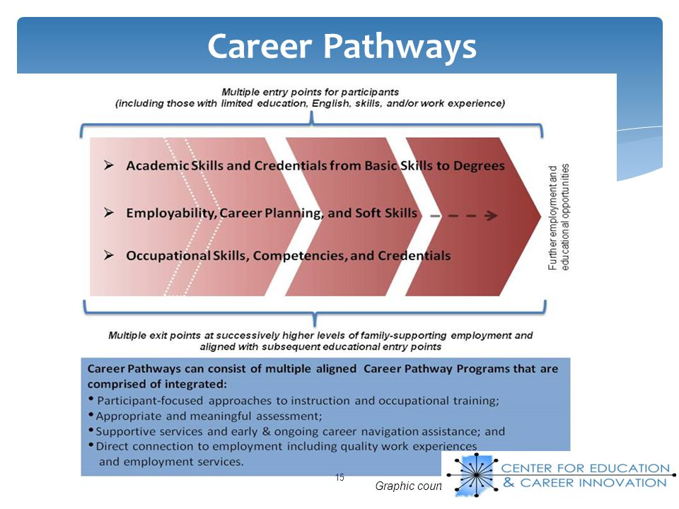 15 Career Pathways Graphic courtesy of the Center for Law & Social Policy