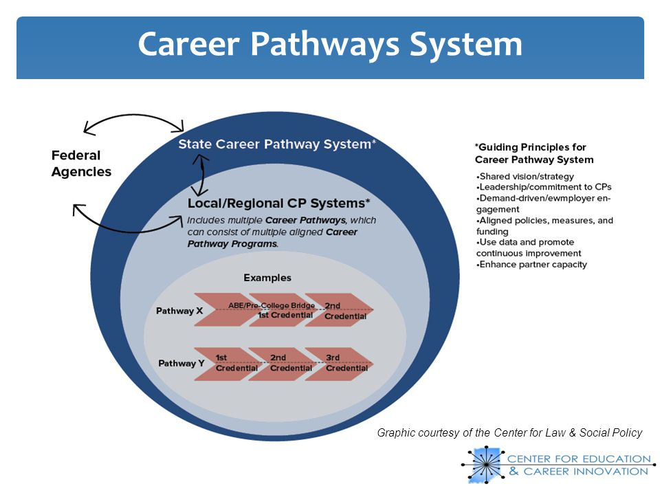 Career Pathways System Graphic courtesy of the Center for Law & Social Policy