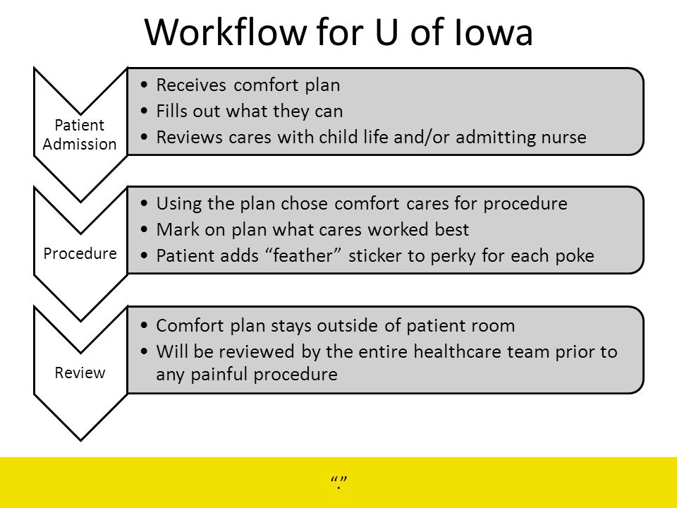 Workflow for U of Iowa. Receives comfort plan Fills out what they can Reviews cares with child life and/or admitting nurse Procedure Using the plan ch